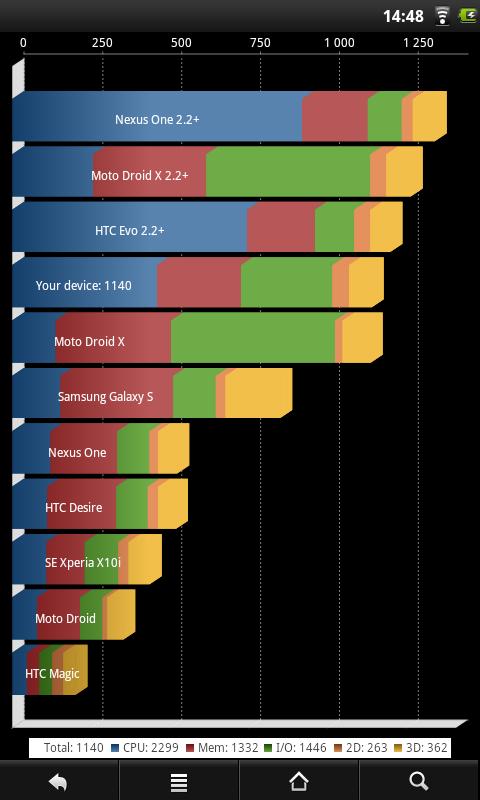 Prestigio MultiPad PMP7070C - скриншот Quadrant