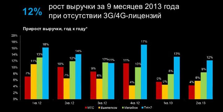 Tele2 подводит итоги 9 месяцев 2013 года